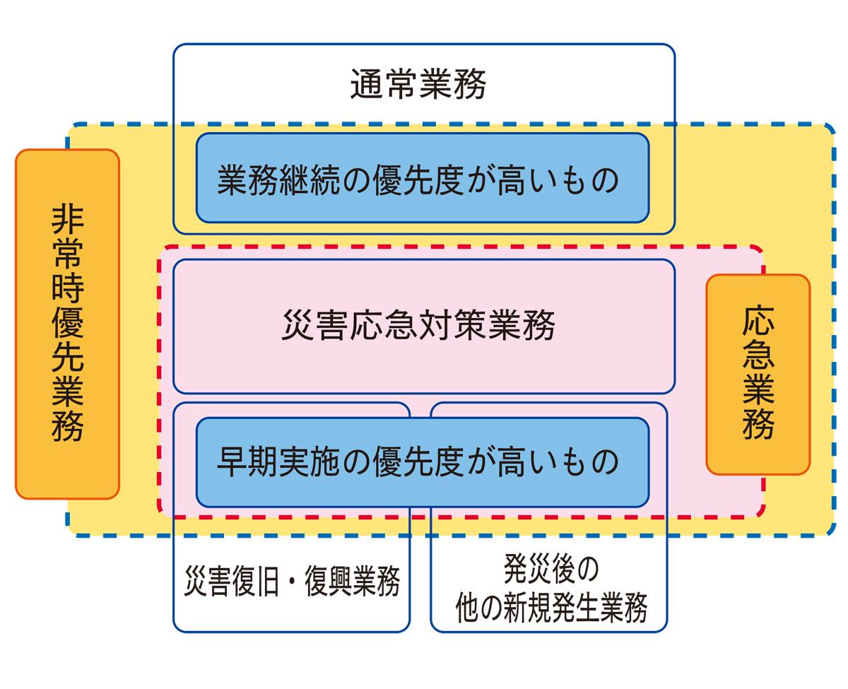 非常時優先業務のイメージ(三浦市より)