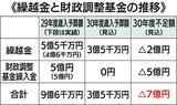 財源不足7億円