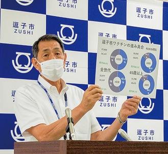 ワクチン接種の進捗をパネルで示す桐ケ谷市長