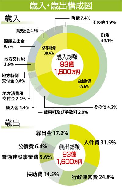 一般会計は前年度比2.5%増