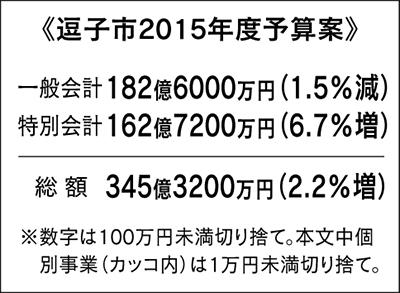 1.5%減で182億円