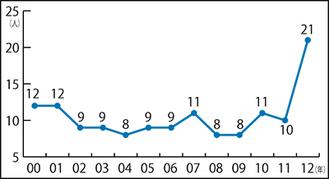 2000年以降の東大合格者数推移