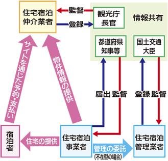 民泊新法の制度図