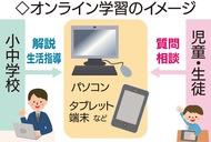 「オンライン学習」推進へ