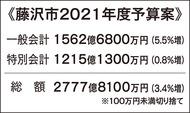 コロナ対策に17億円