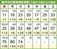 「第5波」藤沢でも本格化