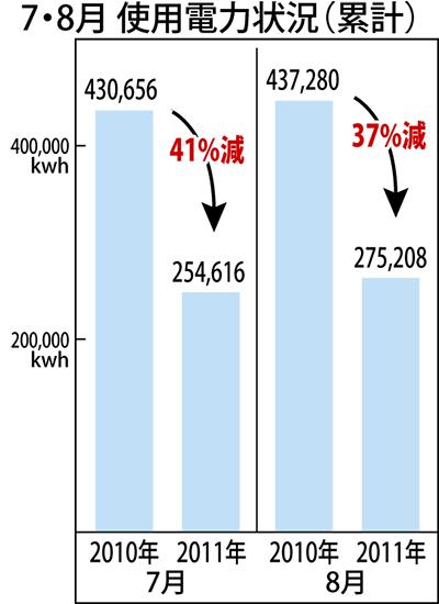 節電効果は1600万円