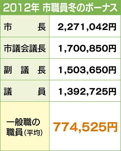 平均支給額は約77万円