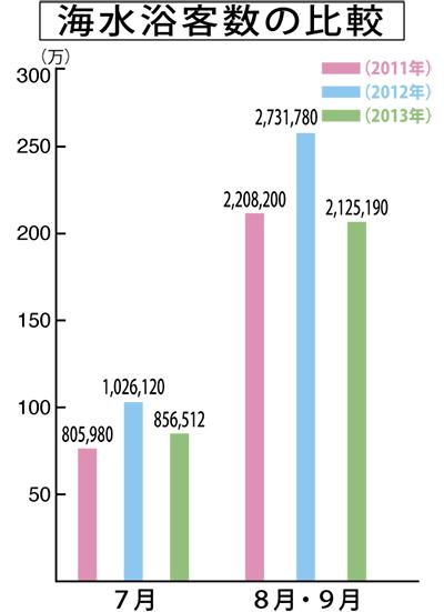 海水浴客数298万人
