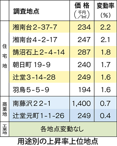 藤沢市内も上昇傾向に