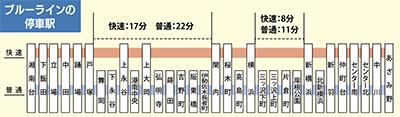 横浜市営地下鉄に「快速」