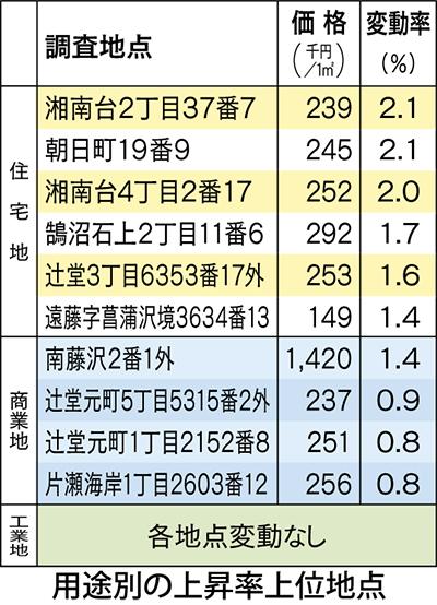藤沢市は今年も上昇傾向