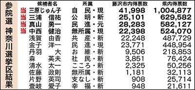 藤沢も三原氏がトップ