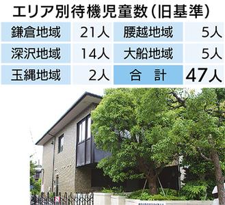 保育施設として借用する方向で調整が進められている横浜地方法務局鎌倉出張所跡地