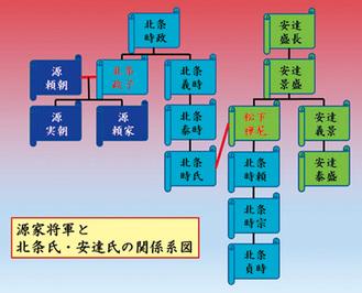 安達氏系図