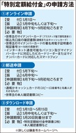 10万円給付、申請開始