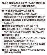 コロナ対策など2.8億円計上