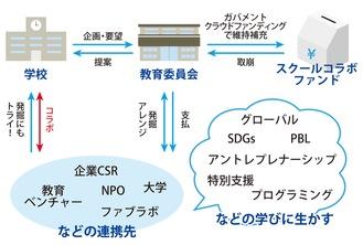 鎌倉スクールコラボファンドのイメージ