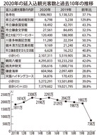 観光客数 前年比61%減