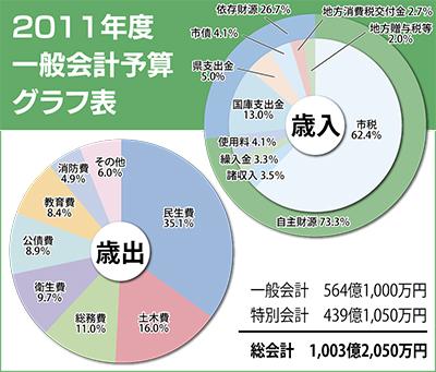 市税収入ほぼ横ばい