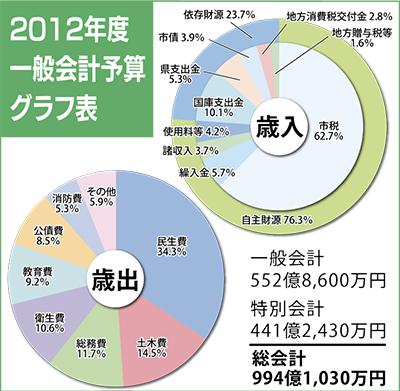 市税5.8億円のマイナス