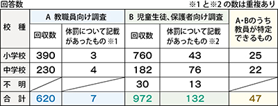 2件の「体罰」を県に報告