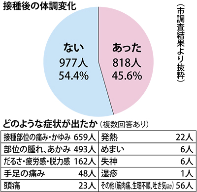 「体調に変化」45.6%