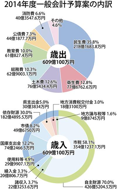 一般会計は前年比4.9%増