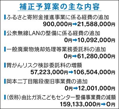 一般会計を1億4500万円増額