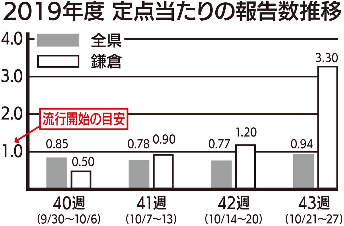 保健 福祉 所 鎌倉 事務