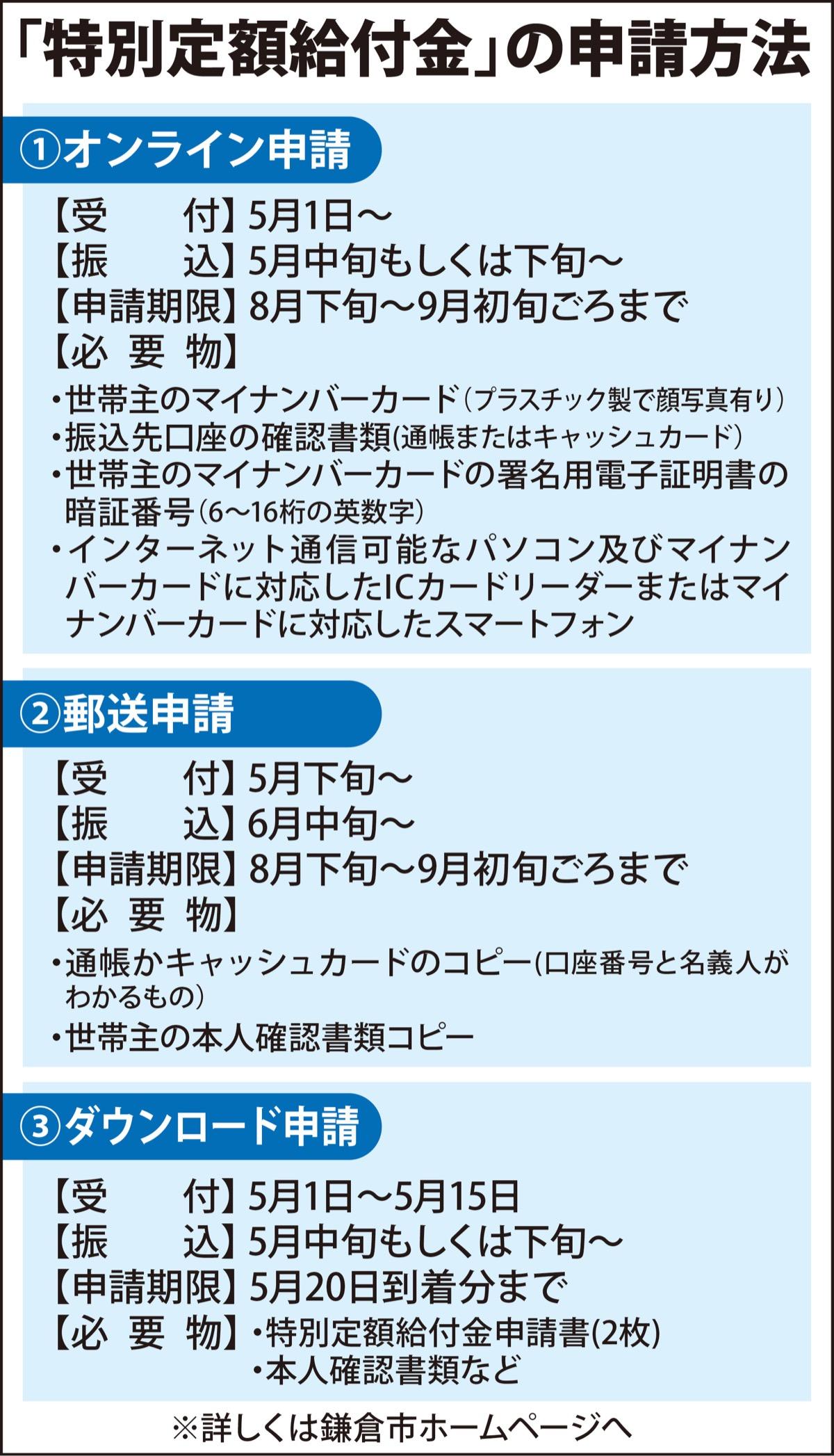鎌倉市 10万円給付 申請開始 5月中旬から順次振込 鎌倉 タウンニュース