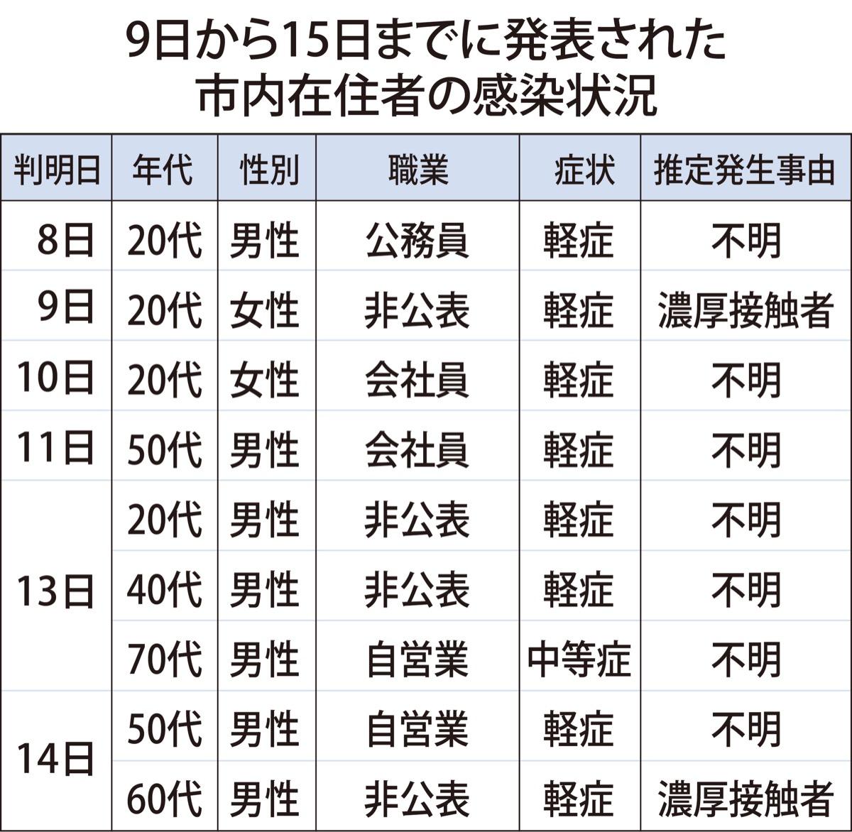 三浦 市 コロナ 感染 者 数
