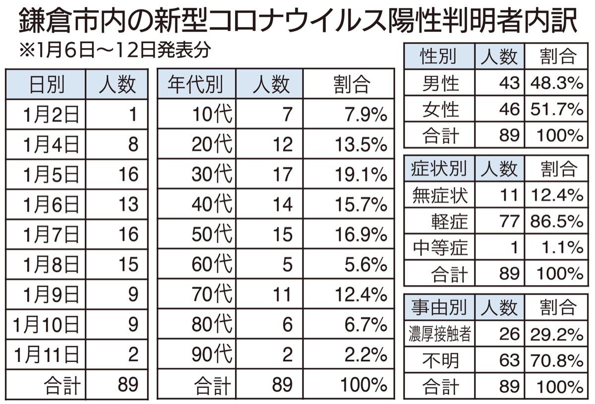 コロナ 数 市 神奈川 者 県 感染 綾瀬 新型コロナウイルス感染症に関する相模原市発表資料(発生状況等)|相模原市