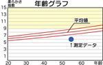 小倉社長の血管年齢データ