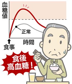 食後高血糖を解説