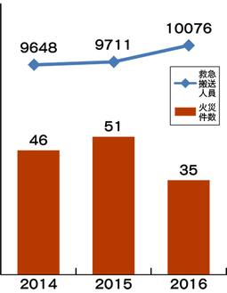 茅ヶ崎市内の火災発生件数と救急搬送人員数の推移