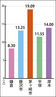 定点当たりのインフルエンザ報告数(1月1日〜7日)