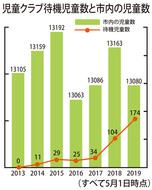 学童待機が174人に増加