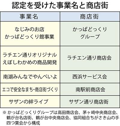 5団体に補助金認定