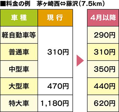 Etc 割引 平日 中 日本