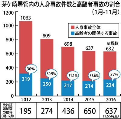 高齢者交通事故が増加