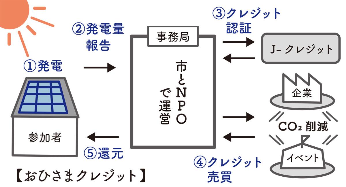 茅ヶ崎式「環境貢献サイクル」