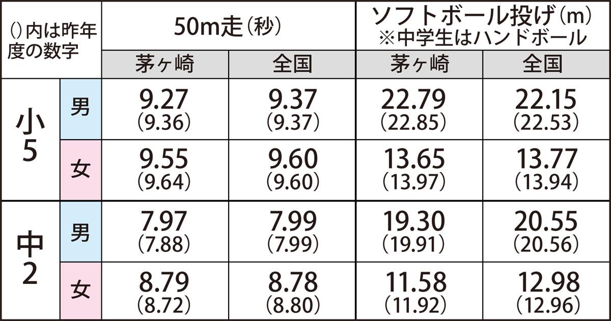 50メートル競走 - 50 metres - JapaneseClass.jp
