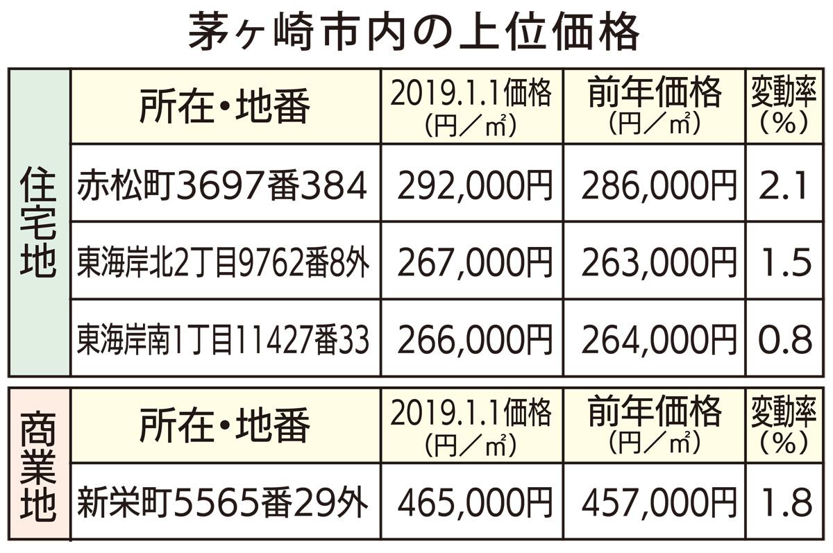 市内公示地価上昇へ