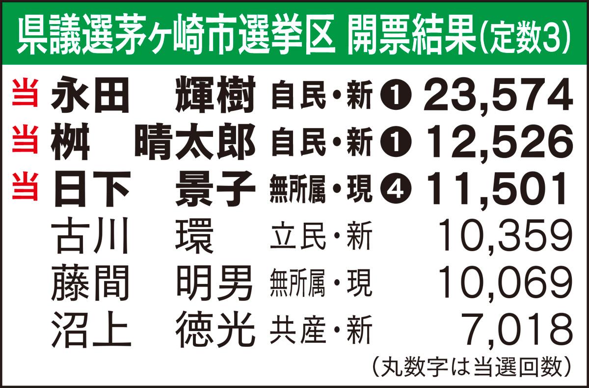 永田氏、桝氏、日下氏が当選