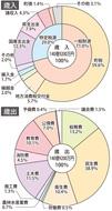8年ぶりの140億円台