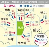 都内からの移住増