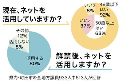選挙に「ネット活用」80%