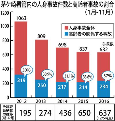 寒川で高齢者事故が増加