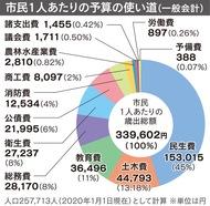 過去2番目、875億円